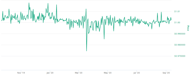 BUSD se integra con la Blockchain de IoTeX gracia a la estabilidad demostrada en su precio a lo largo del tiempo. Fuente: CoinMarketCap