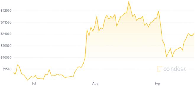 El precio de Bitcoin parece indicar que el Coronavirus no ha sido negativo para la criptomoneda. Fuente: CoinDesk