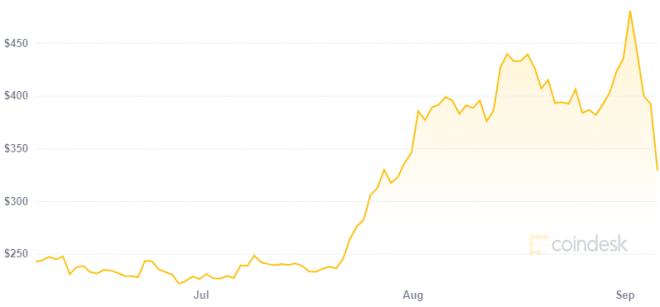 A pesar de su caída reciente, el precio de Ethereum sigue alto. Fuente: CoinDesk