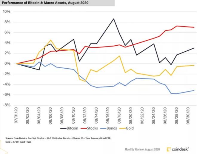 El precio de Bitcoin parece estar correlacionado en alguna medida con otros activos. Fuente: CoinDesk
