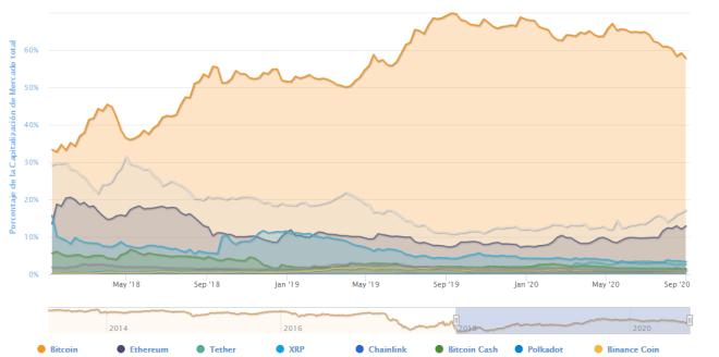 El dominio de Bitcoin sobre el cripto mercado se mantiene firme. Fuente: CoinMarketCap