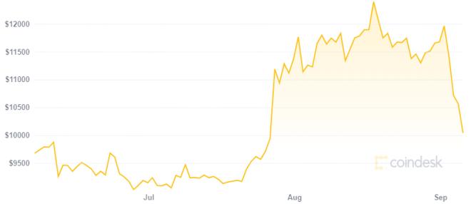 El precio de Bitcoin es fundamental para entender el cripto mercado. Fuente: CoinDesk