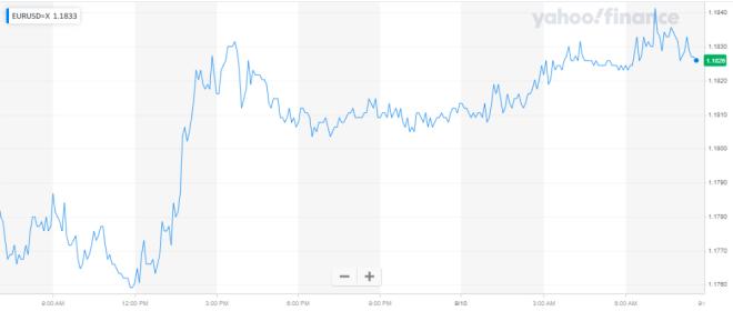 El euro mantiene ganancias en el mercado Forex, a la espera de la reunión del BCE.