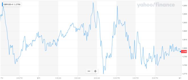 El dólar cae a un mínimo de 2 semanas en el mercado Forex.
