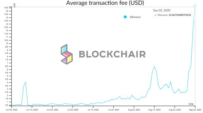 Gráfico trimestral de las tarifas en promedio de Ethereum (ETH) Fuente: Blockchair.