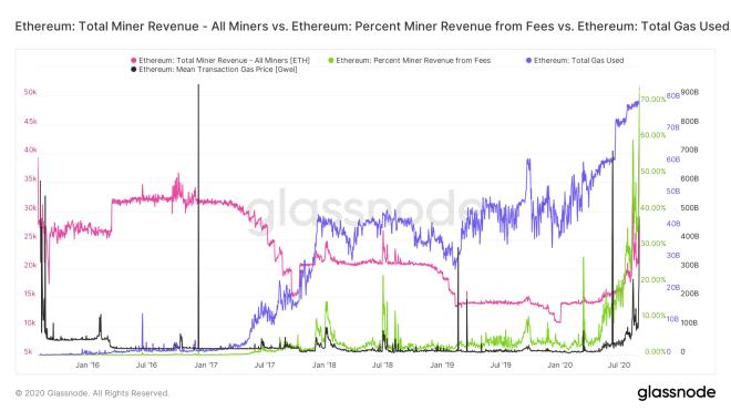 La minería de Ethereum, de la misma manera que la de Bitcoin, también genera importantes eventos noticiosos. Fuente: Glassnode