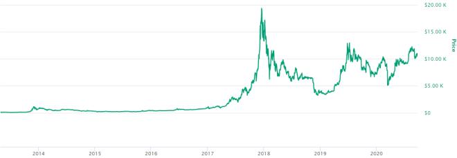 Desarrollo del precio de Bitcoin es muestra de que ser pionero en el mercado de criptomonedas tiene sus ventajas. Fuente: CoinMarketCap