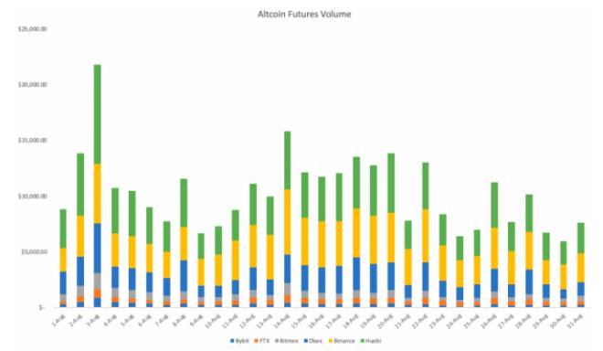 Como lo contamos en nuestro resumen DeFi, el auge continúa en Binance Futures. Fuente: Binance.