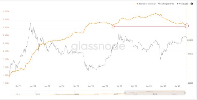 Saldo en Bitcoin disponible en todas las cripto exchanges. Fuente: Glassnode.