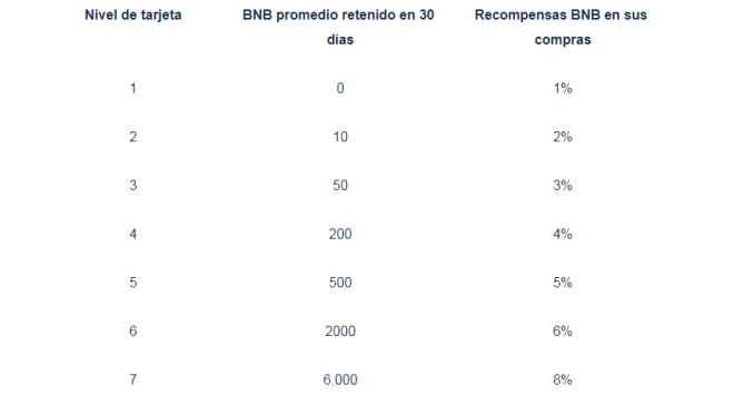 El reembolso por compras con las tarjetas Visa de Binance, dependerá de la cantidad de BNB que tengan los usuarios europeos en la cuenta. Fuente: Binance.com