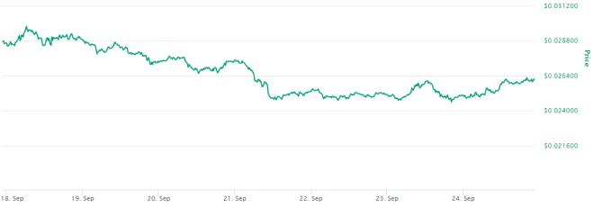 El precio de Tron y su creciente número de usuarios ¿Significa que Tron está por superar a Ethereum? Fuente: CoinMarketCap