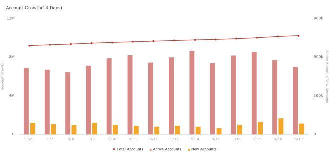 Tron ya tiene 10 millones de usuarios. Fuente: Tron Scan