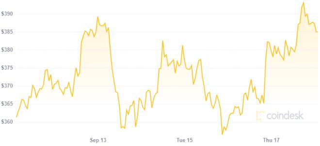Uniswap está impulsando el precio Ethereum con el lanzamiento de UNI. Fuente: Coindesk