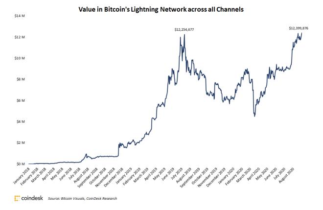 El valor de Bitcoin en todos los canales del protocolo Lightning Network, se mantiene al alza. Fuente: Coindesk