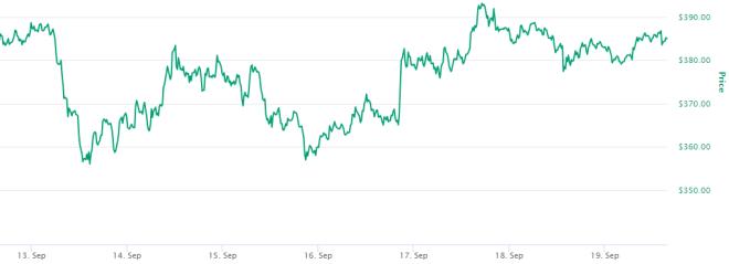 La volatilidad en las DeFi se ha visto reflejada en el precio de Ethereum. Fuente: CoinMarketCap