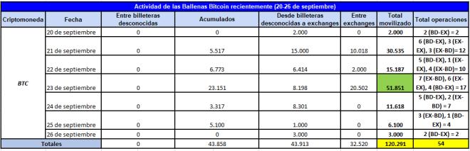 Cuadro resumen de la actividad de las ballenas Bitcoin desde el 20 de septiembre hasta el 26 de septiembre de 2020. Fuente: Whale Alert