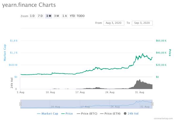 El precio de YFI ha tenido un auge considerable en estos últimos días, y las ballenas crypto muestran más interés no solo en este token, sino en las DeFi en general. Fuente: CoinMarketCap