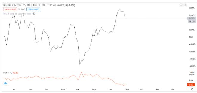 Correlación Bitcoin vs Dólar. Fuente: TradingView.