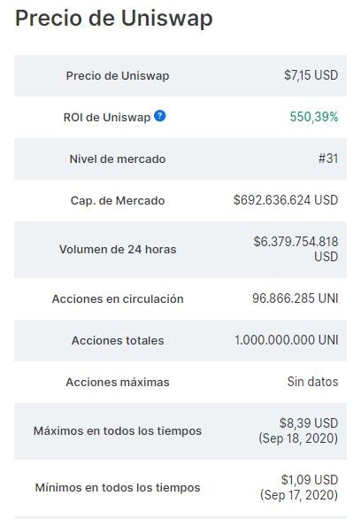 Estadísticas de UNI de Uniswap. Fuente: CoinMarketCap.