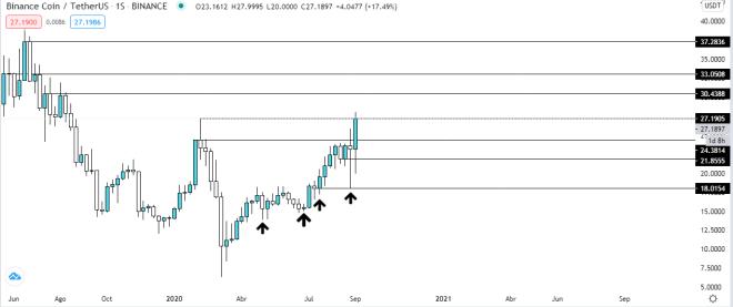 Gráfico semanal de Binance Coin (BNB). Fuente: TradingView.
