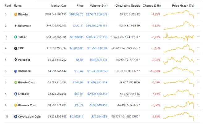 Top 10 más grandes del mercado crypto. Fuente: CoinMarketCap.