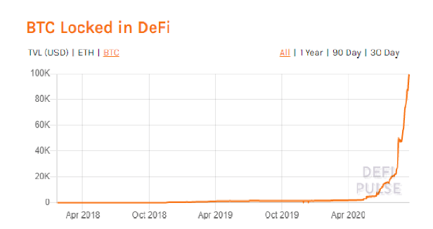 Total de Bitcoin bloqueados en DeFi. Fuente: DeFi Pulse.