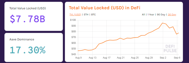 Total valor bloqueado en DeFi. Fuente: DefiPulse.