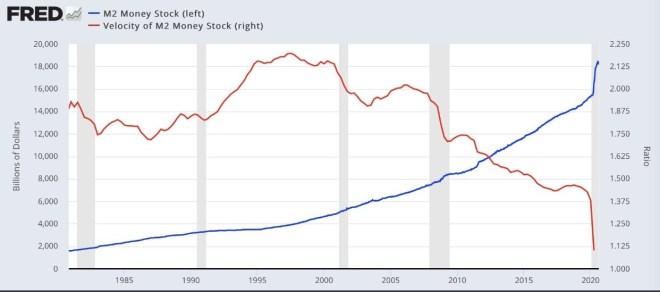 Oferta vs velocidad monetaria del dólar estadounidense. fuente: Fred.