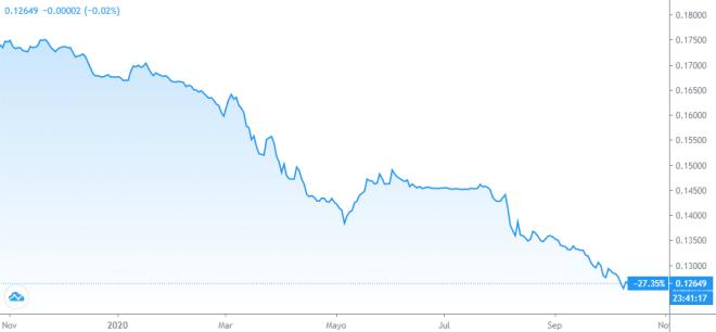 La caída en el valor de la lira turca ha sido una de las razones para que la adopción de Bitcoin se dispare. Fuente: TradingView