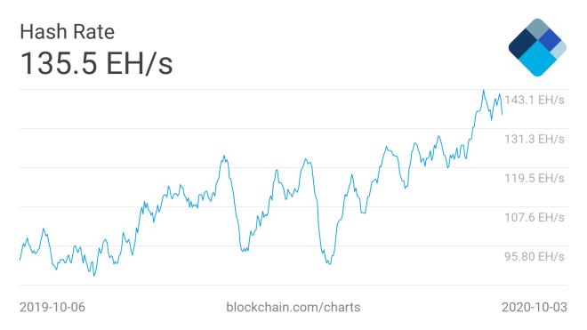 El Hashrate de Bitcoin, es un indicativo importante del comportamiento de esta criptomoneda durante este arranque de octubre. Fuente: Blockchain.com