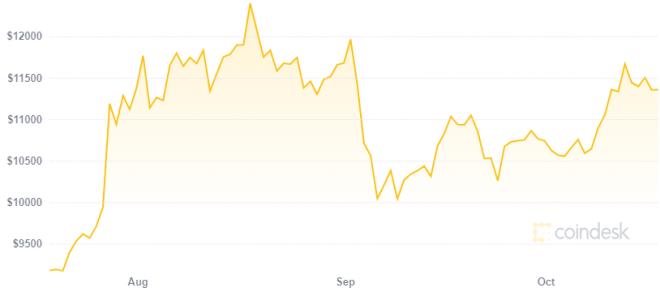 El precio de Bitcoin se ha mantenido por encima de los 10.000 dólares varios meses. Fuente: CoinDesk