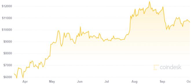 Diginex pronto será la primera operadora de exchanges en NASDAQ, en buena parte gracias al buen desempeño de Bitcoin. Fuente: CoinDesk