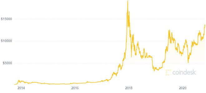 Doce años después, Bitcoin sigue asustando al dinero fiat. Fuente: CoinDesk