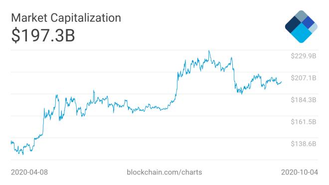Capitalización de Mercado de Bitcoin, podría alcanzar entre 1 y 5 billones de USD en diez años, asegura inversor de Tesla. Fuente: Blockchain.com