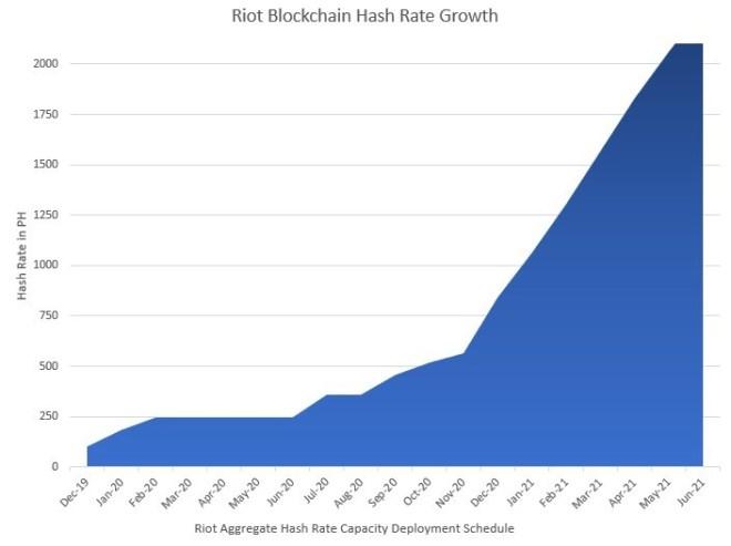 Crecimiento del hashrate de la firma de minería Bitcoin Riot Blockchain, será exponencial en junio de 2021. Fuente: prnewswire.com
