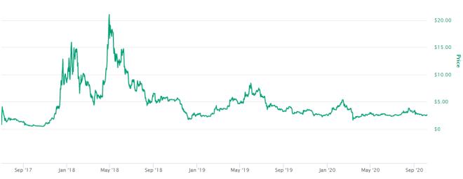 Google busca ingresar a la Blockchain de EOS ¿Impulsará esto el precio de la moneda? Fuente: CoinMarketCap