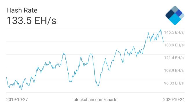 La notable caída del Hash Rate de la minería Bitcoin, se ha convertido en una de las informaciones más destacadas de estos últimos 7 días. Fuente: Blockchain.com