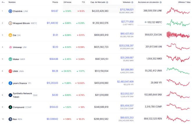 El desempeño de sus principales tokens parece demostrar que las DeFi entran en pausa. Fuente: CoinMarketCap