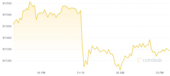 OKEx suspende indefinidamente retiros generando una caída en el precio de Bitcoin. Fuente: Coindesk