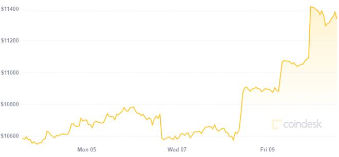 Precio de Bitcoin podría estar creciendo debido a estímulos estadounidenses. Fuente: Coindesk