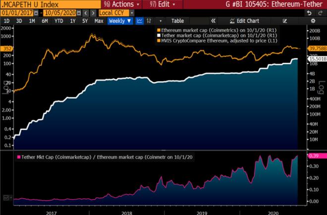 Según el informe de Bloomberg, Tether superará a Ethereum en un año, lo que reforzará aún más la creciente demanda de stablecoins. Fuente: Assets.bbhuc.io