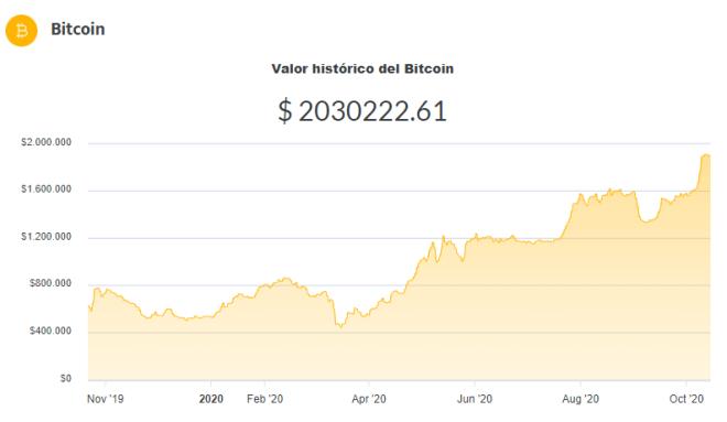 Cotización del Bitcoin en Argentina.