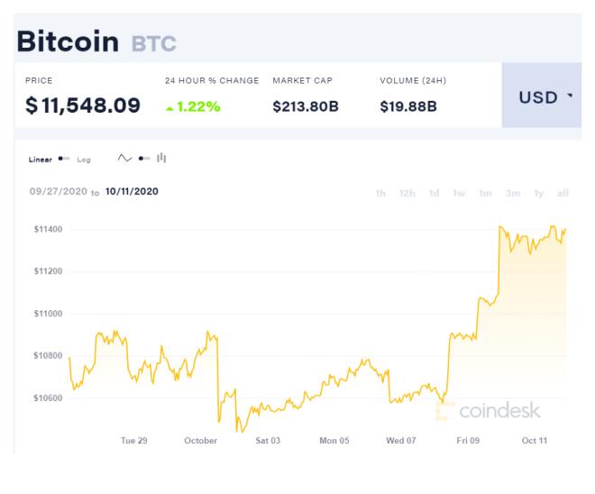 Gráfica del precio de Bitcoin en los últimos 15 días. Fuente: CoinDesk