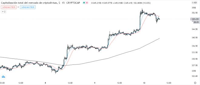 La capitalización total del mercado crypto amanece en verde. Fuente: TradingView.