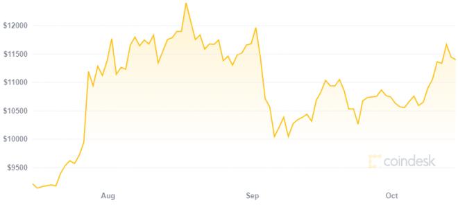 El precio de Bitcoin es una de las razones por las que Grayscale logró levantar 1 millardo de dólares en tres meses. Fuente: CoinDesk