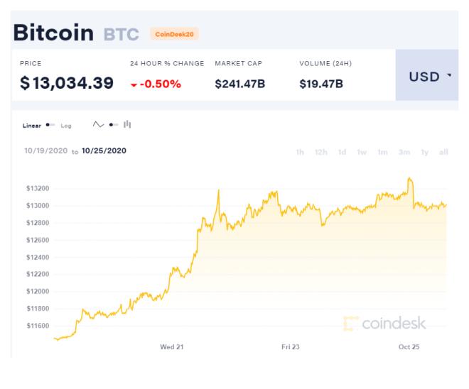 Gráfica semanal del precio de BTC, que muestra la tendencia alcista presente, y coincide con los días más activos de las ballenas Bitcoin esta semana. Fuente: CoinDesk