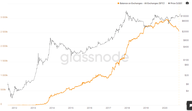 Reservas de Bitcoin en exchanges. Fuente: Glassnode.