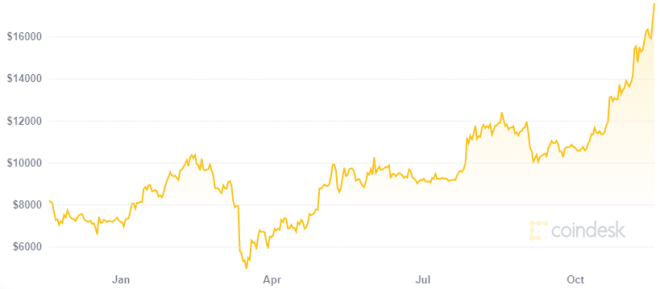 Bitcoin ha crecido 375% desde que Peter Schiff pronosticó su muerte. Fuente: CoinDesk