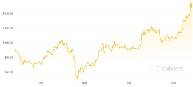 Para Changpeng Zhao, el precio de Bitcoin nunca será estable. Fuente: Coindesk