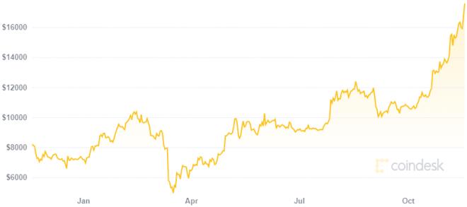 Inversionistas podrían arrepentirse según Changpeng Zhao si venden sus Bitcoin ahora. Fuente: Coindesk